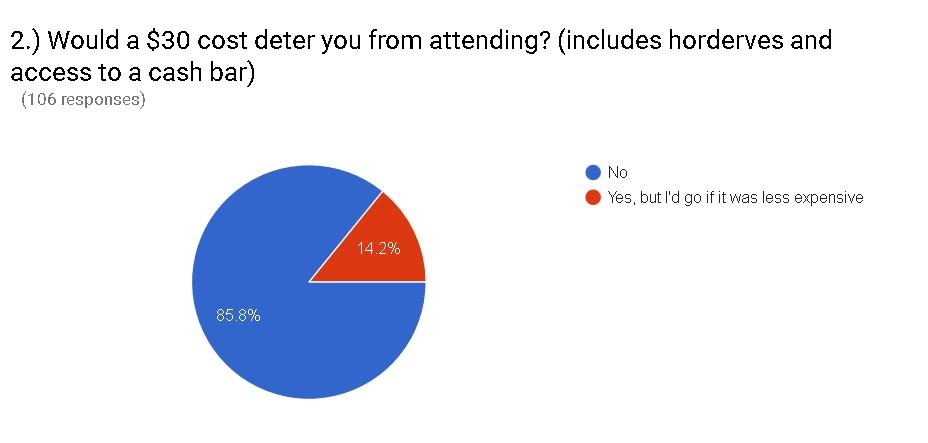 Poll Responses (2)